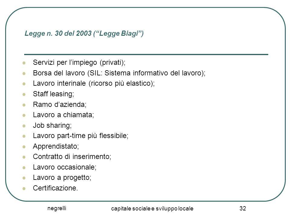 """negrelli capitale sociale e sviluppo locale 32 Legge n. 30 del 2003 (""""Legge Biagi"""") Servizi per l'impiego (privati); Borsa del lavoro (SIL: Sistema in"""
