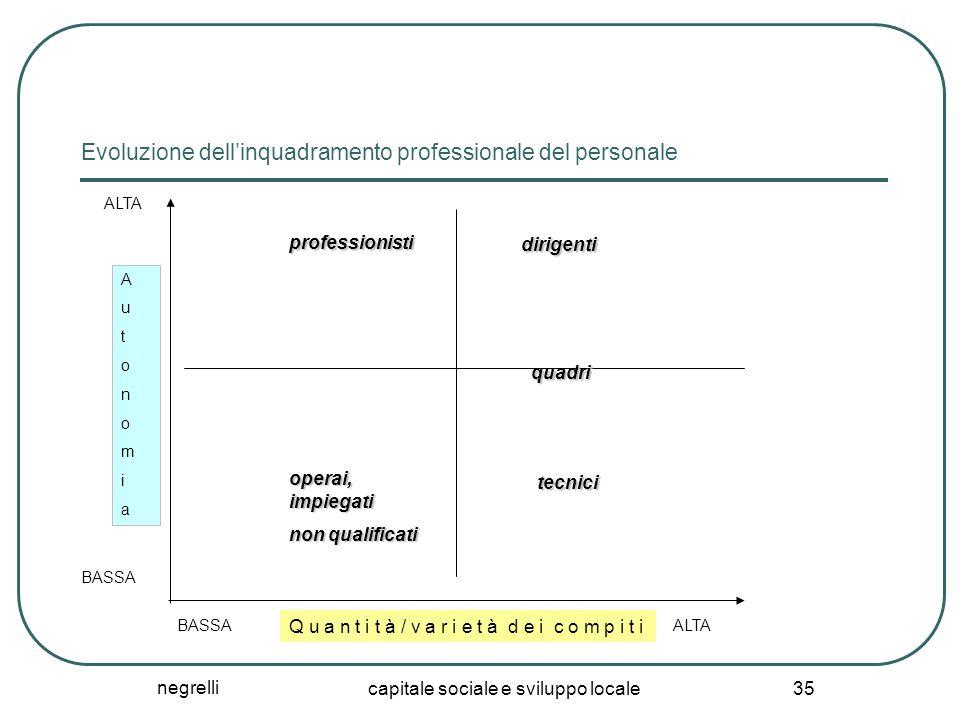 negrelli capitale sociale e sviluppo locale 35 Evoluzione dell'inquadramento professionale del personale ALTA BASSA ALTA AutonomiaAutonomia Q u a n t