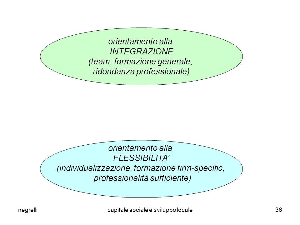 negrellicapitale sociale e sviluppo locale36 orientamento alla INTEGRAZIONE (team, formazione generale, ridondanza professionale) orientamento alla FLESSIBILITA' (individualizzazione, formazione firm-specific, professionalità sufficiente)