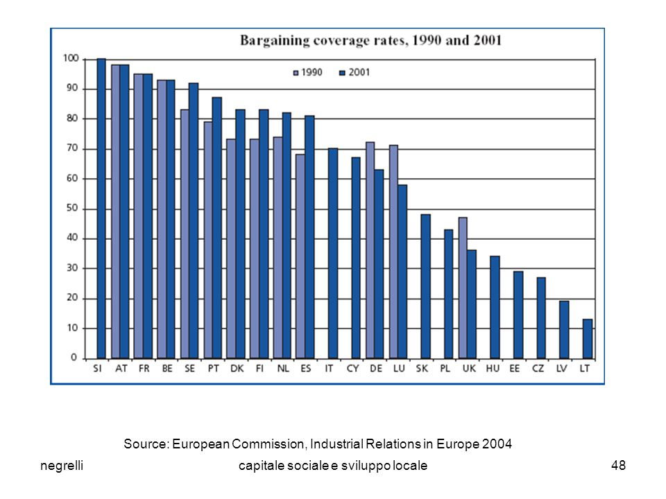 negrellicapitale sociale e sviluppo locale48 Source: European Commission, Industrial Relations in Europe 2004