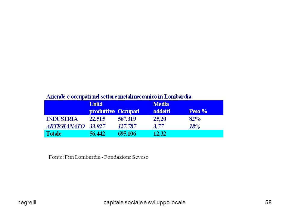 negrellicapitale sociale e sviluppo locale58 Fonte: Fim Lombardia - Fondazione Seveso