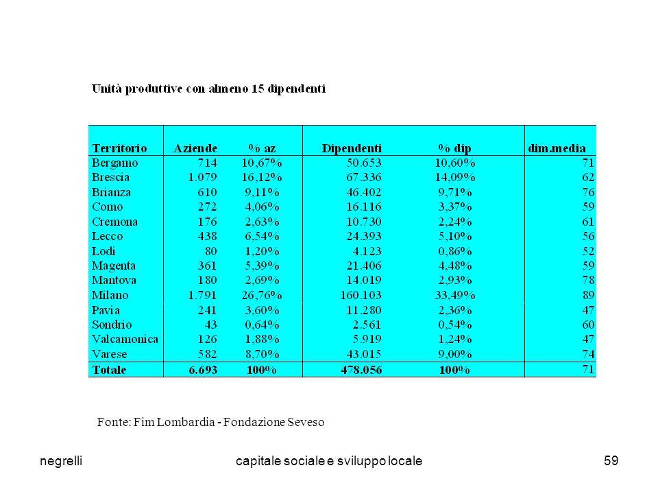 negrellicapitale sociale e sviluppo locale59 Fonte: Fim Lombardia - Fondazione Seveso