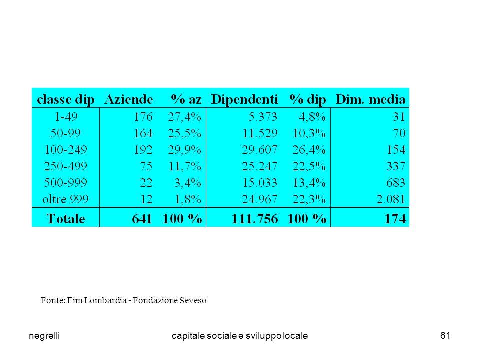 negrellicapitale sociale e sviluppo locale61 Fonte: Fim Lombardia - Fondazione Seveso
