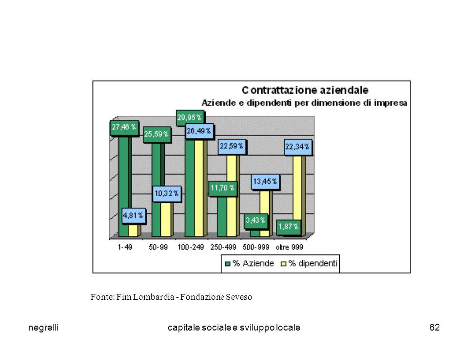 negrellicapitale sociale e sviluppo locale62 Fonte: Fim Lombardia - Fondazione Seveso
