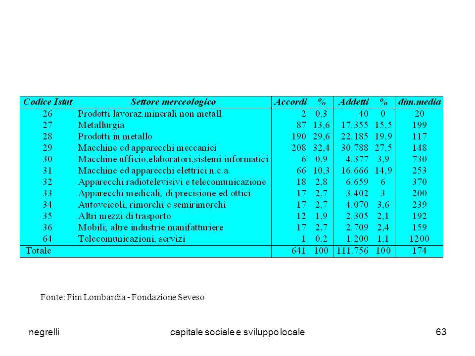 negrellicapitale sociale e sviluppo locale63 Fonte: Fim Lombardia - Fondazione Seveso