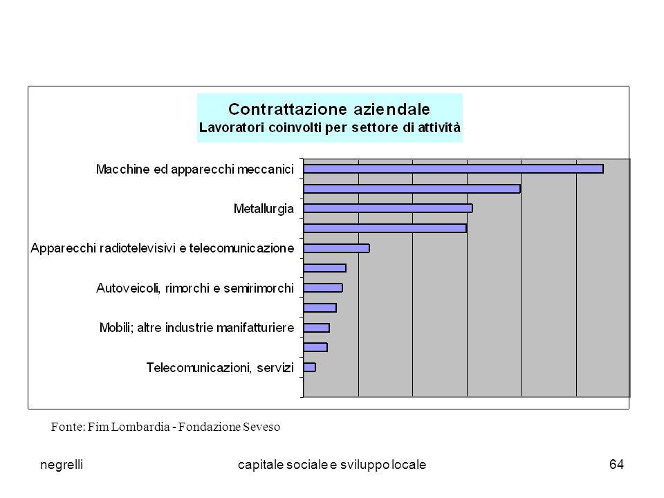 negrellicapitale sociale e sviluppo locale64 Fonte: Fim Lombardia - Fondazione Seveso