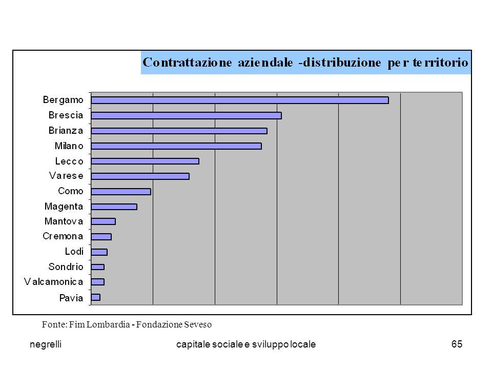 negrellicapitale sociale e sviluppo locale65 Fonte: Fim Lombardia - Fondazione Seveso
