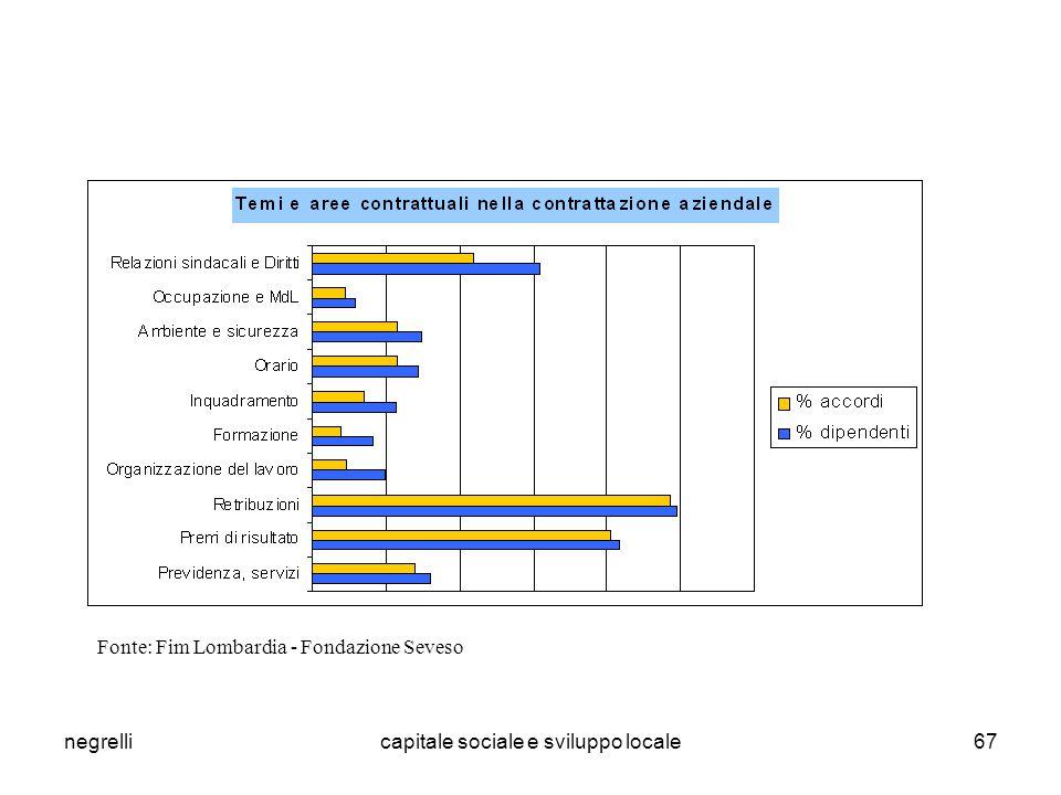 negrellicapitale sociale e sviluppo locale67 Fonte: Fim Lombardia - Fondazione Seveso