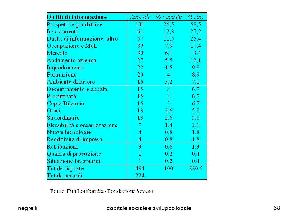 negrellicapitale sociale e sviluppo locale68 Fonte: Fim Lombardia - Fondazione Seveso