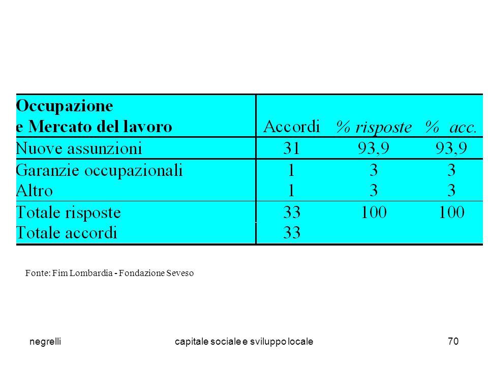 negrellicapitale sociale e sviluppo locale70 Fonte: Fim Lombardia - Fondazione Seveso