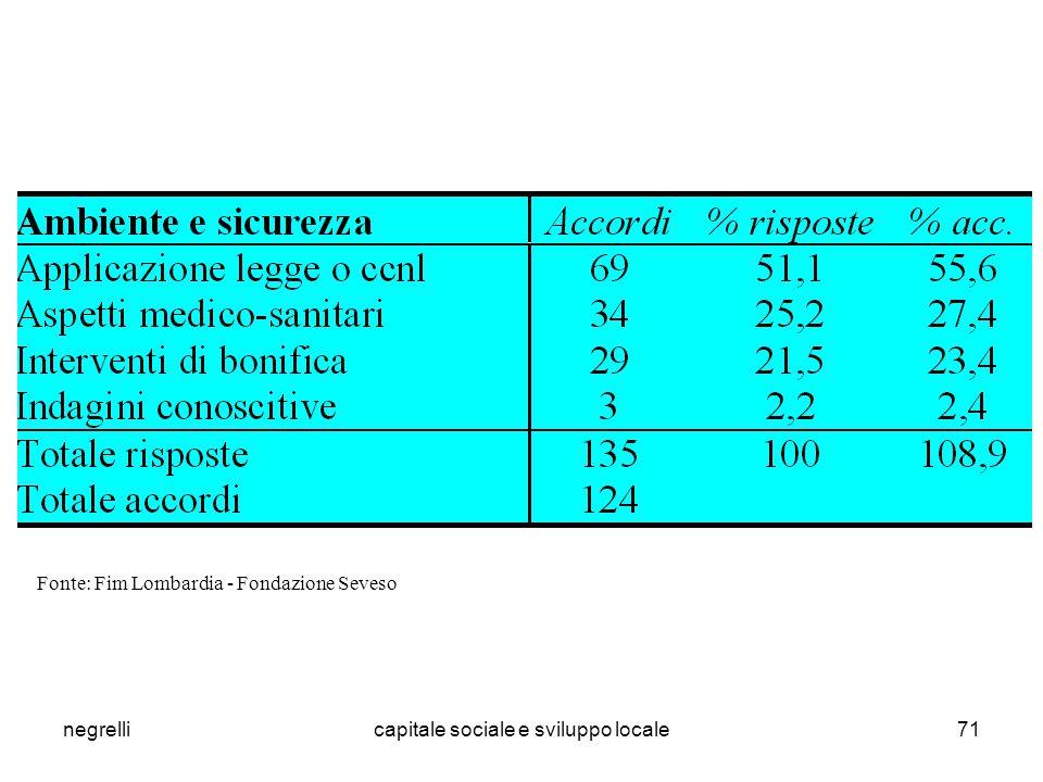 negrellicapitale sociale e sviluppo locale71 Fonte: Fim Lombardia - Fondazione Seveso