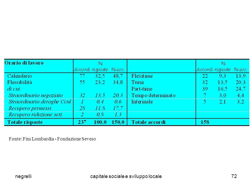 negrellicapitale sociale e sviluppo locale72 Fonte: Fim Lombardia - Fondazione Seveso