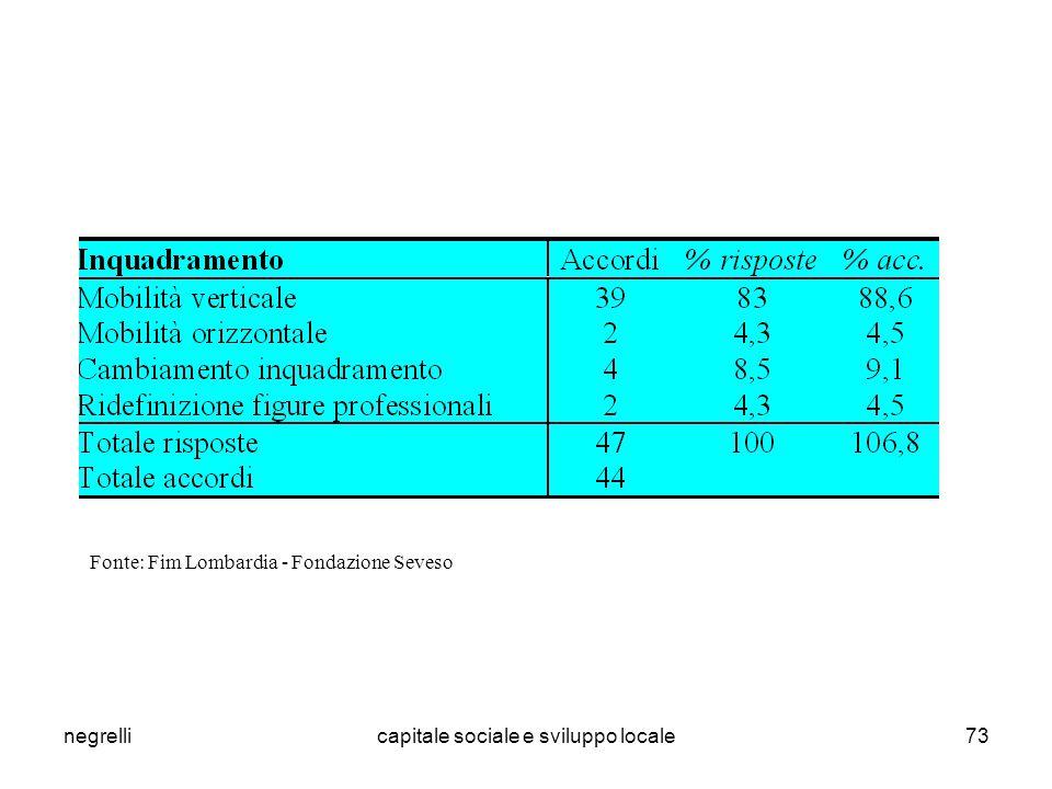 negrellicapitale sociale e sviluppo locale73 Fonte: Fim Lombardia - Fondazione Seveso