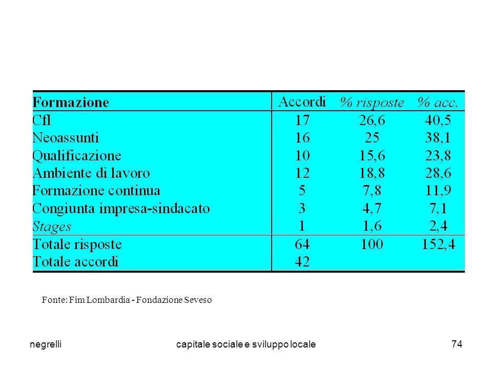 negrellicapitale sociale e sviluppo locale74 Fonte: Fim Lombardia - Fondazione Seveso