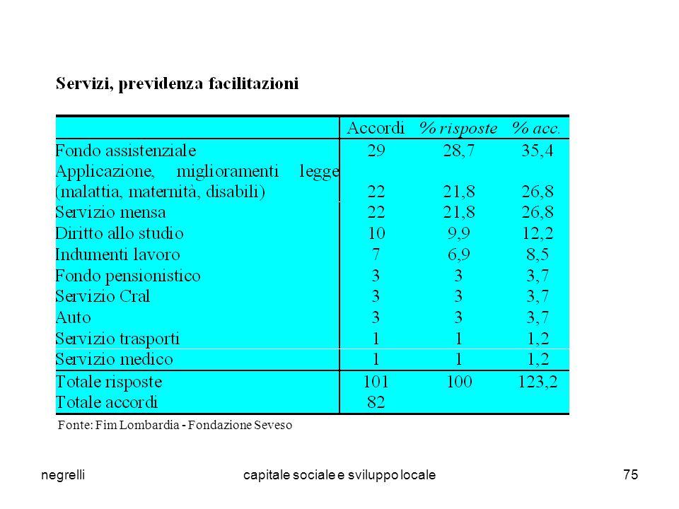 negrellicapitale sociale e sviluppo locale75 Fonte: Fim Lombardia - Fondazione Seveso