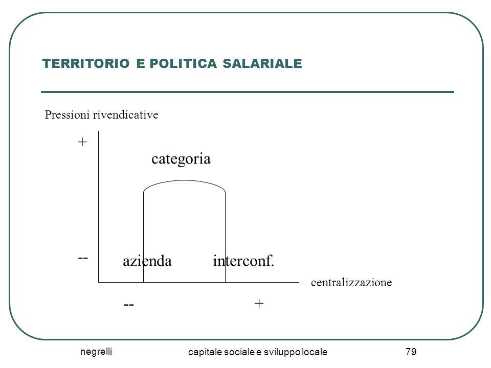 negrelli capitale sociale e sviluppo locale 79 TERRITORIO E POLITICA SALARIALE Pressioni rivendicative centralizzazione + -- + categoria aziendainterconf.