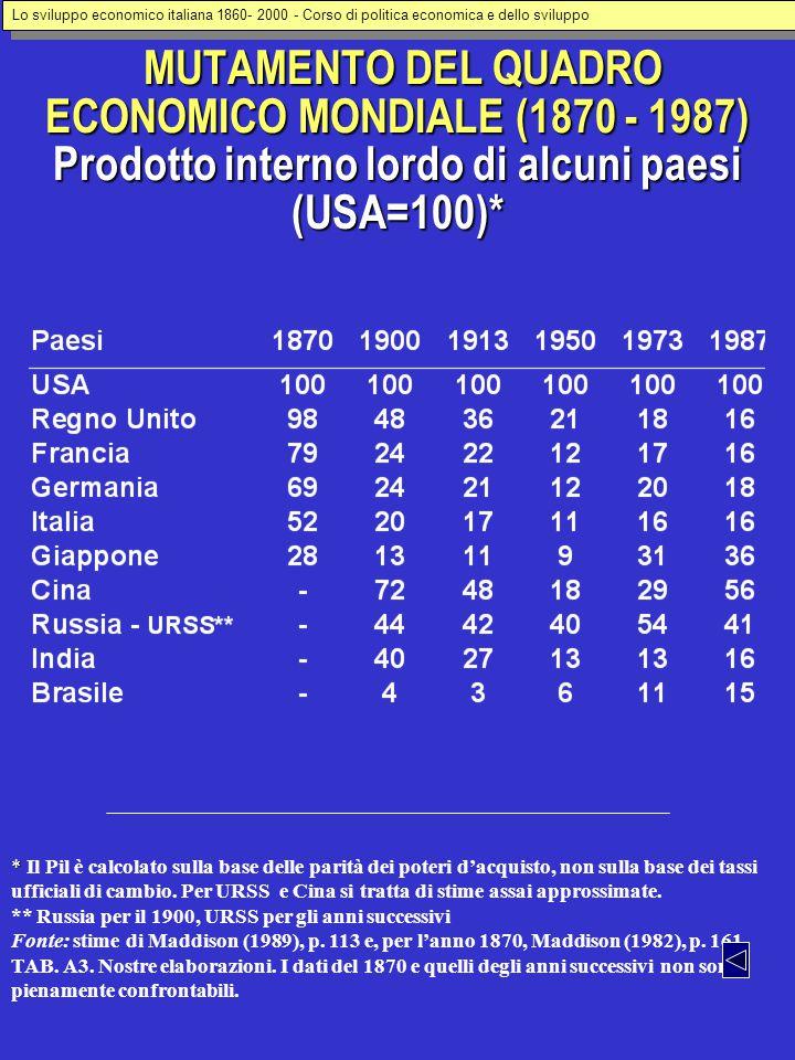 MUTAMENTO DEL QUADRO ECONOMICO MONDIALE (1870 - 1987) Prodotto interno lordo di alcuni paesi (USA=100)* MUTAMENTO DEL QUADRO ECONOMICO MONDIALE (1870