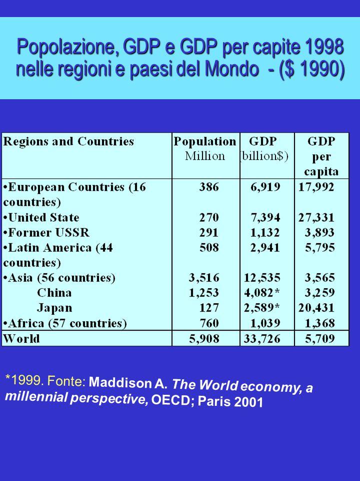 Popolazione, GDP e GDP per capite 1998 nelle regioni e paesi del Mondo - ($ 1990) *1999. Fonte: Maddison A. The World economy, a millennial perspectiv