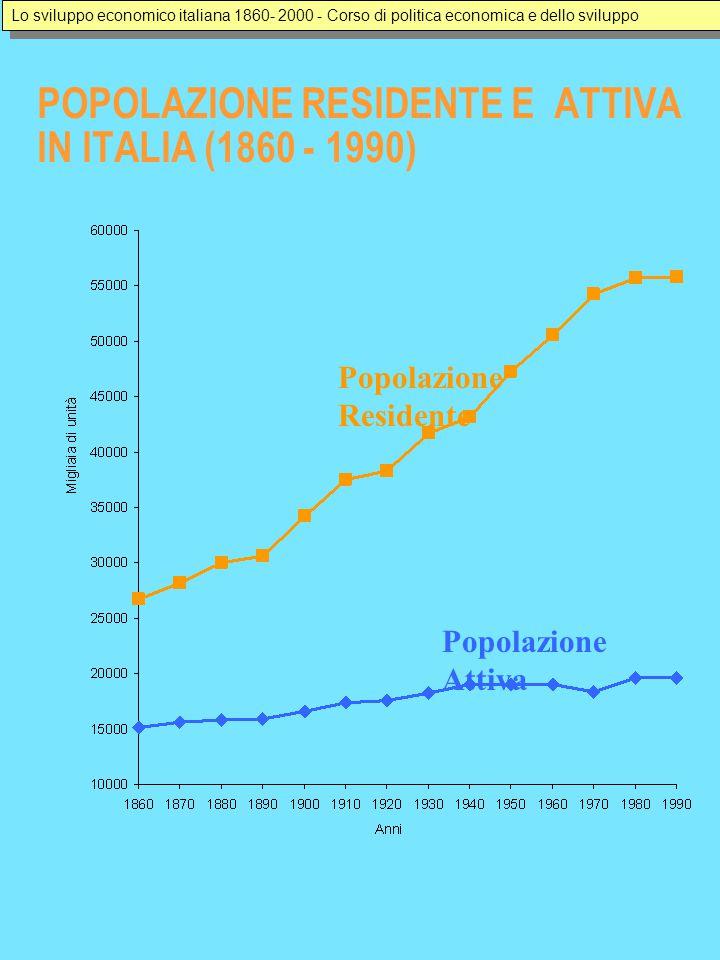 POPOLAZIONE ATTIVA IN ITALIA PER SETTORE (1860 - 1990) Anni Migliaia di unità Agricoltura Industria Servizi Lo sviluppo economico italiana 1860- 2000 - Corso di politica economica e dello sviluppo
