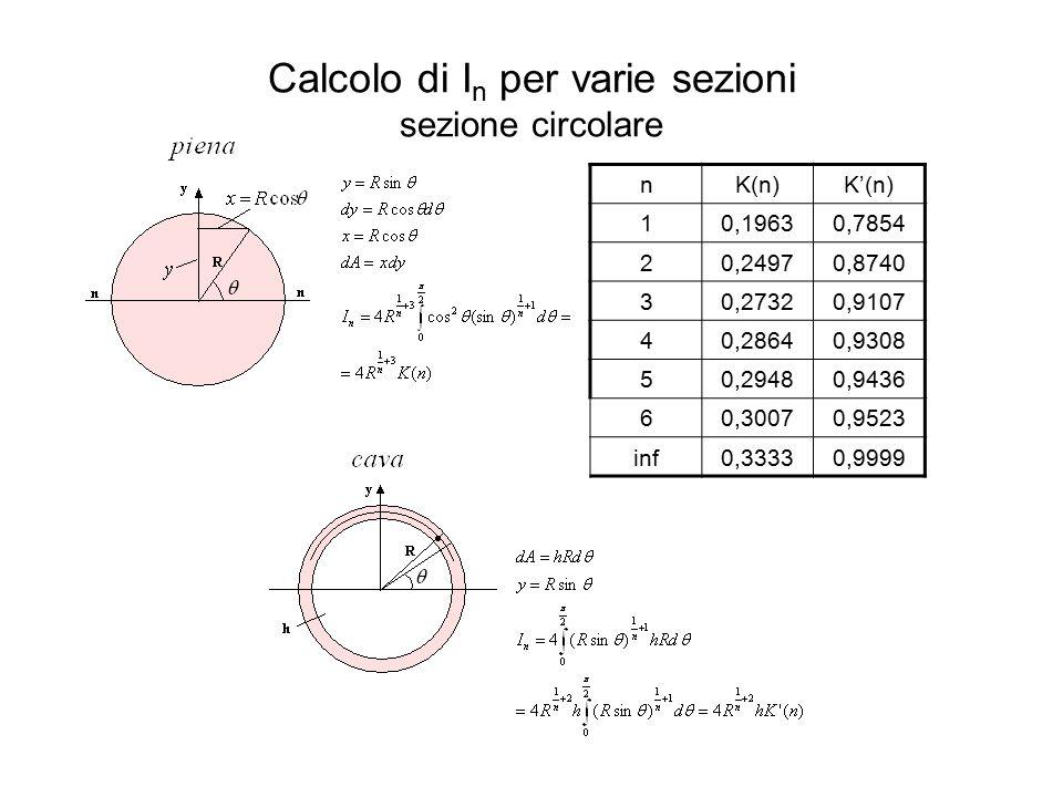 Calcolo di I n per varie sezioni sezione circolare nK(n)K'(n) 10,19630,7854 20,24970,8740 30,27320,9107 40,28640,9308 50,29480,9436 60,30070,9523 inf0