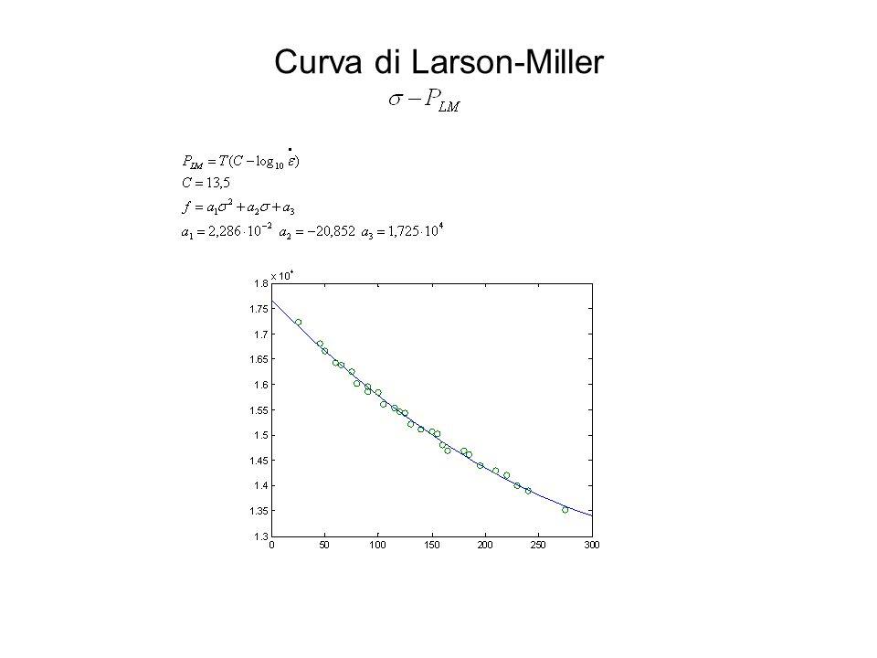 Curva di Larson-Miller