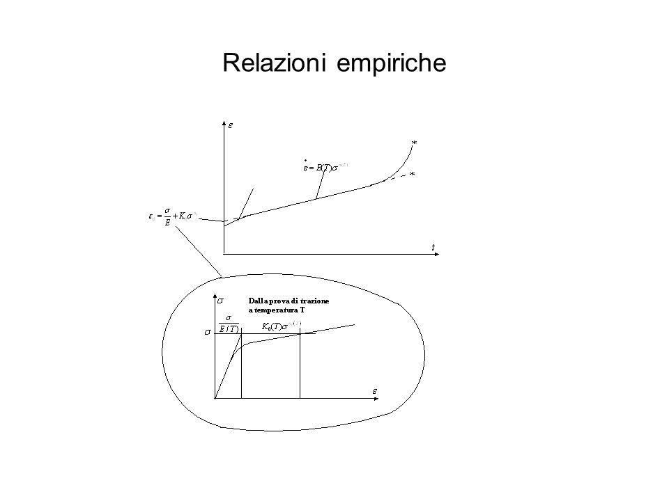 Interpolazione di dati eterogenei metodo di Larson-Miller