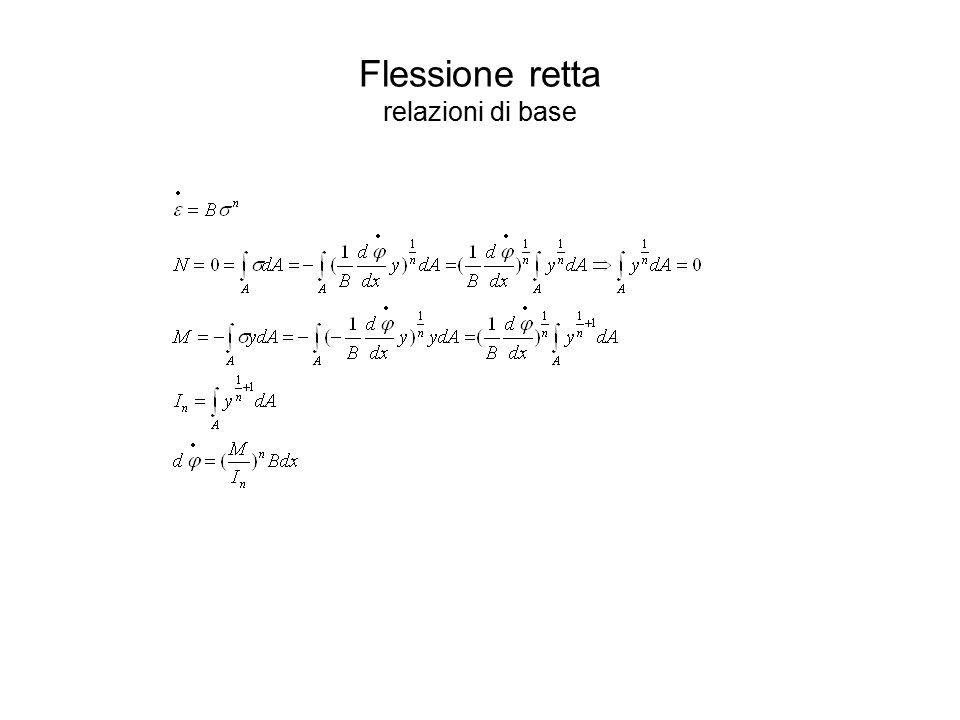 Esempio di determinazione dell'asse neutro per sezioni composte da parti rettangolari