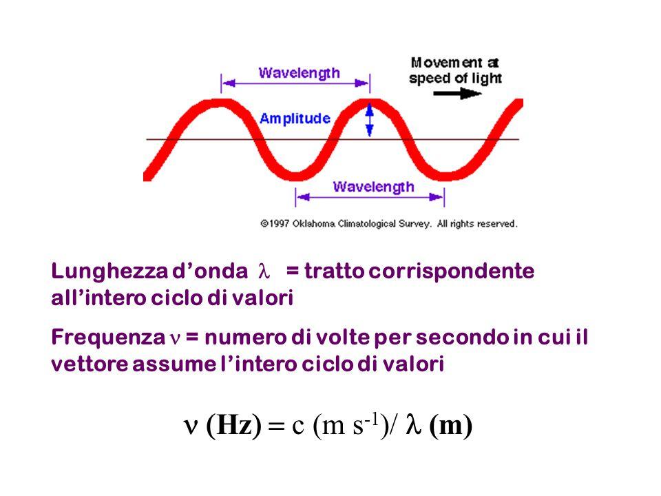 r Via via che mi allontano dal nucleo aumenta la probabilita' di trovare l'elettrone (c'è sempre un fattore e -r )  r  Superfici di contorno a  2 costante