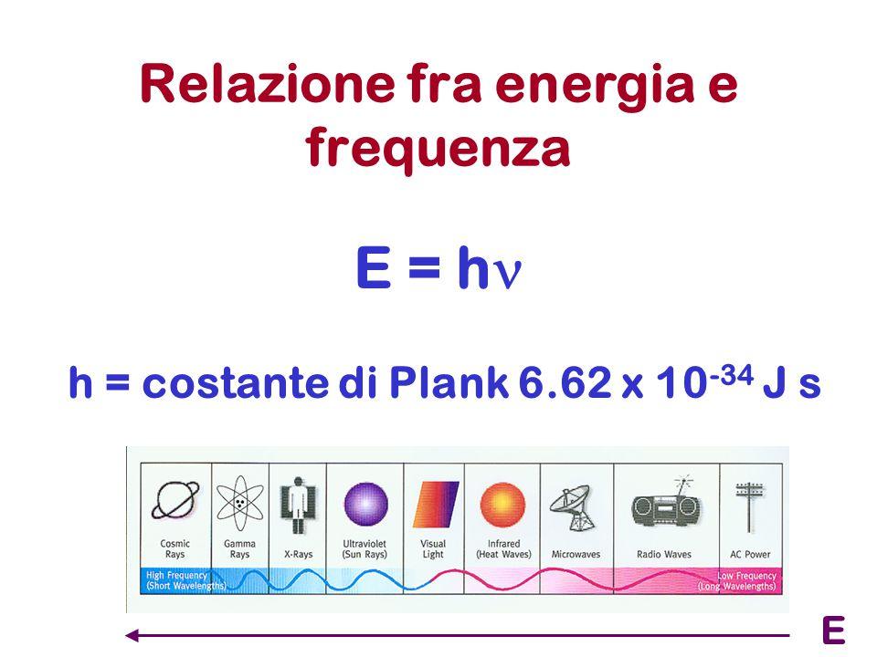 Fotoni Alcuni fenomeni si possono spiegare solo assumendo che la luce sia costituita da particelle dette fotoni con massa m ed energia E = h.
