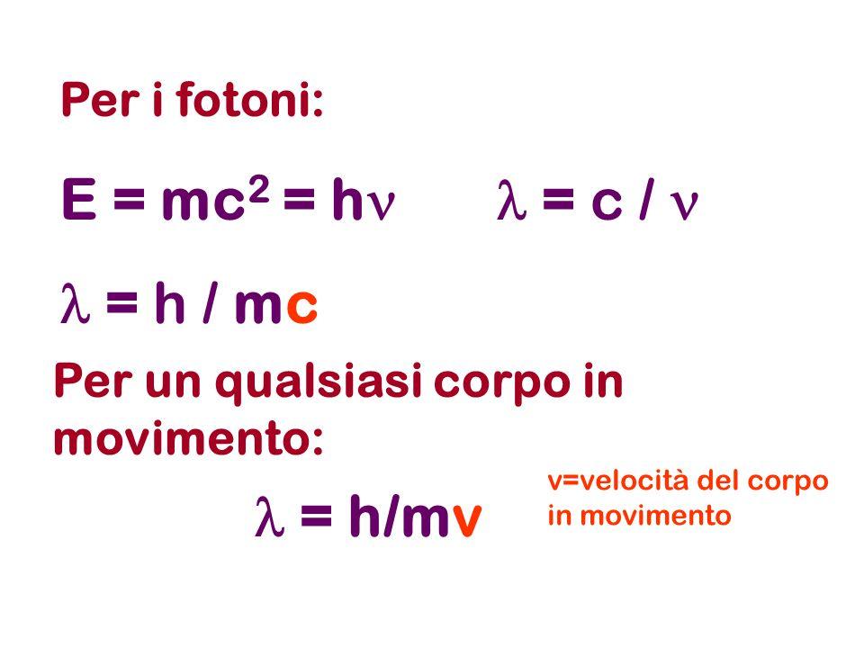 Evidenza sperimentale Porzione dello spettro di emissione dell idrogeno atomico.