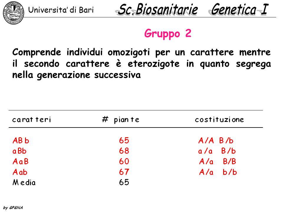 Gruppo 2 Comprende individui omozigoti per un carattere mentre il secondo carattere è eterozigote in quanto segrega nella generazione successiva Universita' di Bari by GP&NA