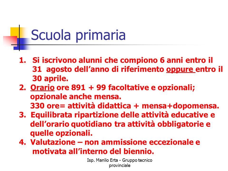 Isp.Manlio Erta - Gruppo tecnico provinciale Scuola primaria 1.
