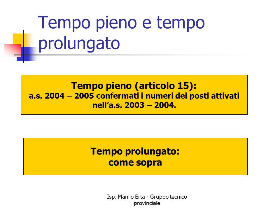 Isp. Manlio Erta - Gruppo tecnico provinciale Tempo pieno e tempo prolungato Tempo pieno (articolo 15): a.s. 2004 – 2005 confermati i numeri dei posti