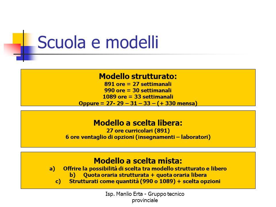 Isp. Manlio Erta - Gruppo tecnico provinciale Scuola e modelli Modello strutturato: 891 ore = 27 settimanali 990 ore = 30 settimanali 1089 ore = 33 se