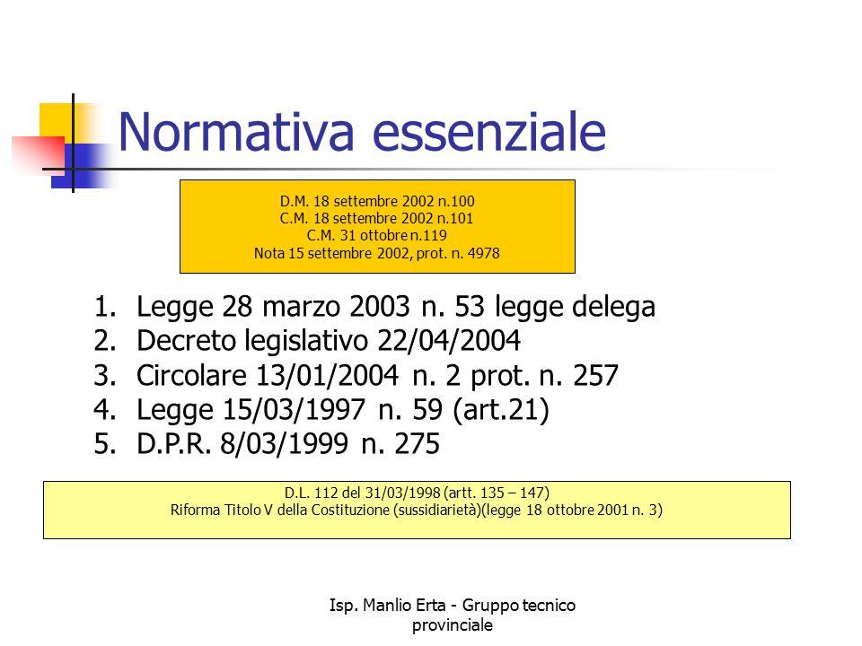 Isp.Manlio Erta - Gruppo tecnico provinciale Normativa essenziale D.M.