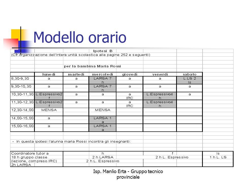 Isp. Manlio Erta - Gruppo tecnico provinciale Modello orario