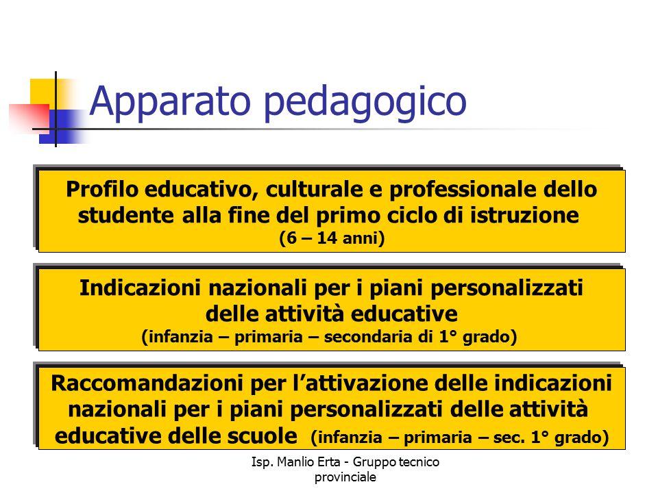 Isp. Manlio Erta - Gruppo tecnico provinciale Apparato pedagogico Profilo educativo, culturale e professionale dello studente alla fine del primo cicl