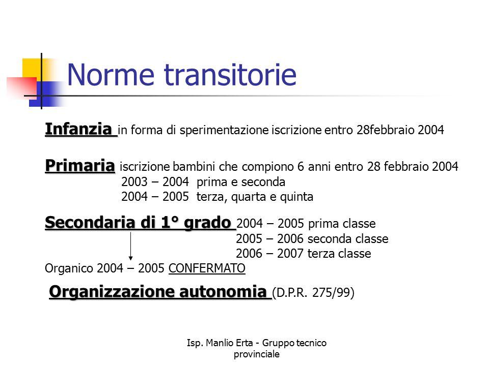 Isp. Manlio Erta - Gruppo tecnico provinciale Norme transitorie Infanzia Infanzia in forma di sperimentazione iscrizione entro 28febbraio 2004 Primari