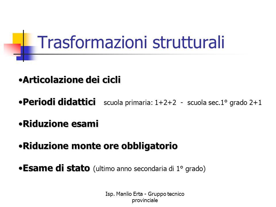Isp. Manlio Erta - Gruppo tecnico provinciale Trasformazioni strutturali Articolazione dei cicliArticolazione dei cicli Periodi didatticiPeriodi didat