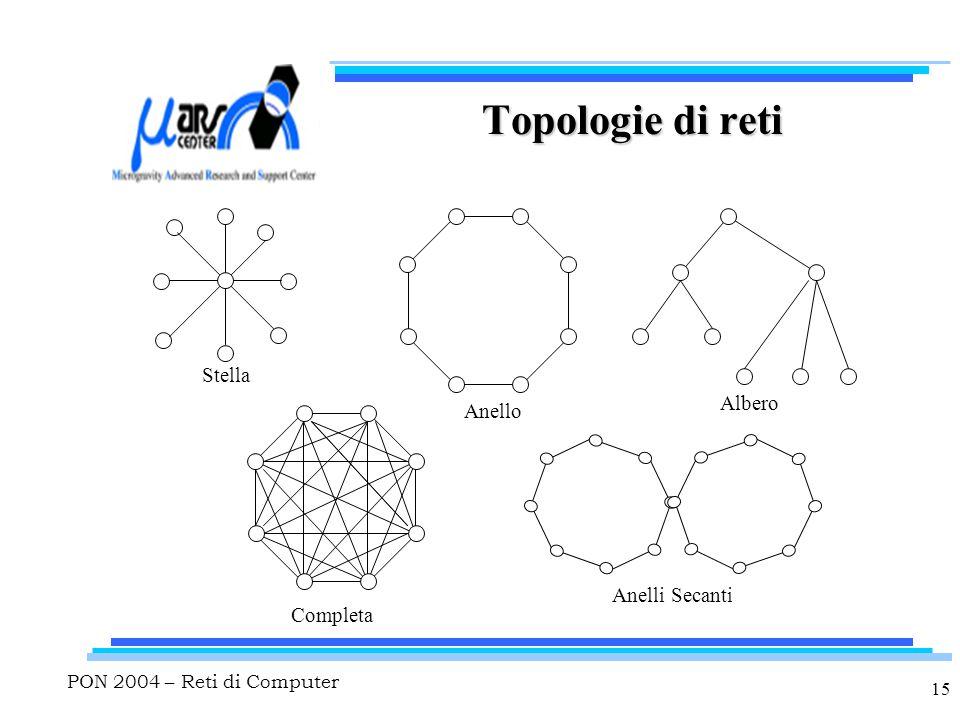 PON 2004 – Reti di Computer 15 Topologie di reti Stella Anello Albero Completa Anelli Secanti