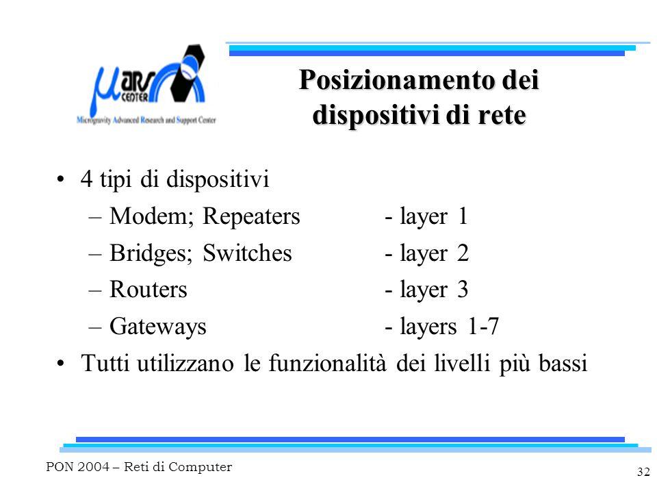 PON 2004 – Reti di Computer 32 Posizionamento dei dispositivi di rete 4 tipi di dispositivi –Modem; Repeaters- layer 1 –Bridges; Switches- layer 2 –Routers- layer 3 –Gateways- layers 1-7 Tutti utilizzano le funzionalità dei livelli più bassi