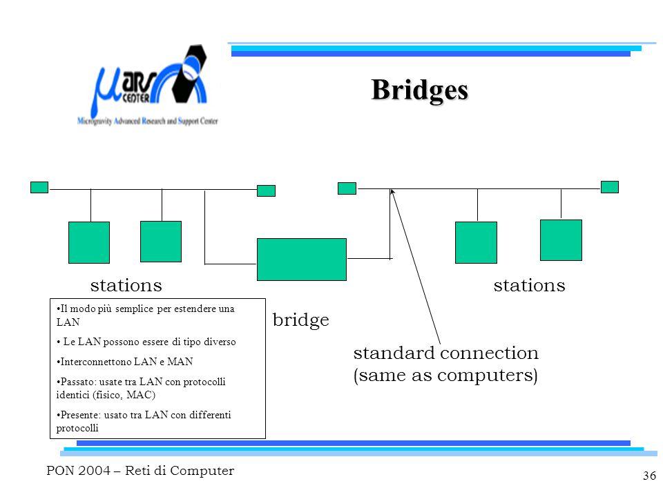 PON 2004 – Reti di Computer 36 Bridges bridge stations standard connection (same as computers) Il modo più semplice per estendere una LAN Le LAN possono essere di tipo diverso Interconnettono LAN e MAN Passato: usate tra LAN con protocolli identici (fisico, MAC) Presente: usato tra LAN con differenti protocolli