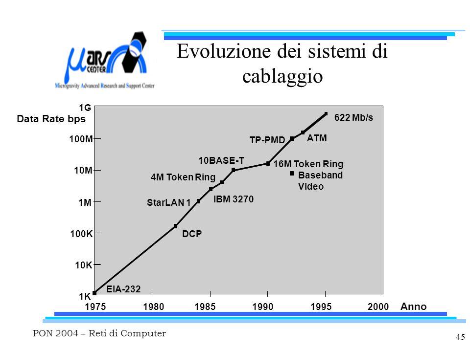 PON 2004 – Reti di Computer 45 Evoluzione dei sistemi di cablaggio DCP 1975 1K 10K 100K 1M 10M 100M 1G 19801985199019952000 Data Rate bps EIA-232 StarLAN 1 IBM 3270 4M Token Ring 10BASE-T TP-PMD Baseband Video ATM 622 Mb/s Anno 16M Token Ring