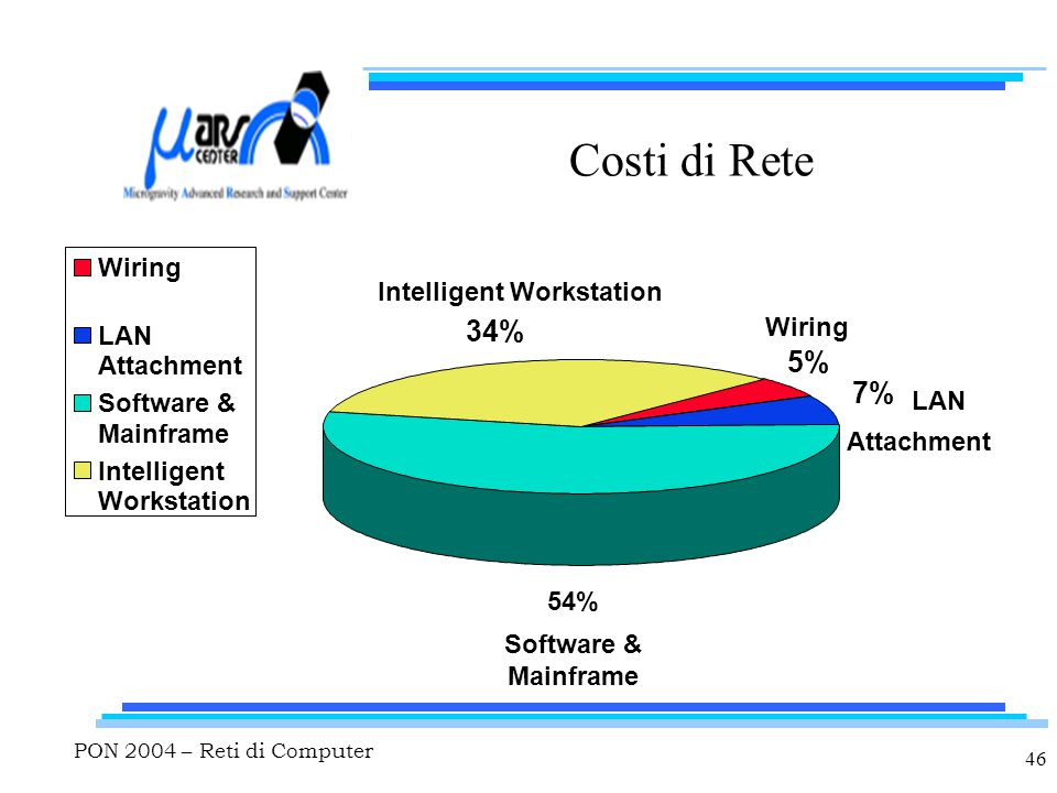 PON 2004 – Reti di Computer 46 Costi di Rete Wiring Software & Mainframe LAN Attachment Intelligent Workstation 5% 7% 54% 34% Wiring LAN Attachment Software & Mainframe Intelligent Workstation