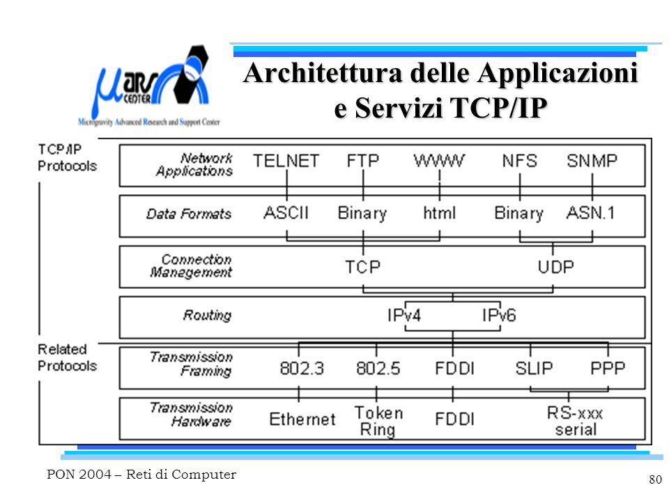 PON 2004 – Reti di Computer 80 Architettura delle Applicazioni e Servizi TCP/IP