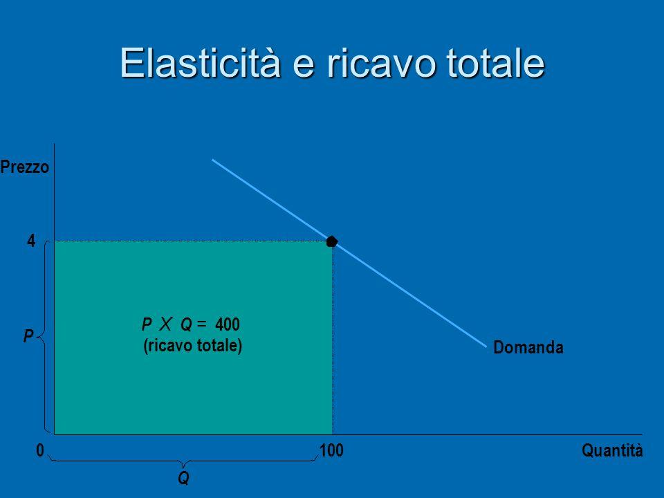 Elasticità e ricavo totale 4 Domanda Quantità P 0 Prezzo P X Q = 400 (ricavo totale) 100 Q