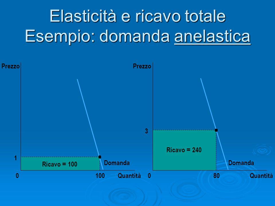 Elasticità e ricavo totale Esempio: domanda anelastica 3 Quantità0 Prezzo 80 Ricavo = 240 Domanda 1 Quantità0 Ricavo = 100 100 Prezzo