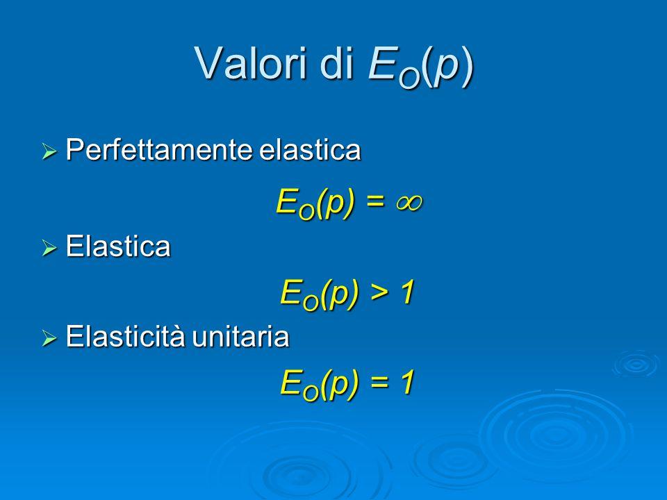 Valori di E O (p)  Perfettamente elastica E O (p) =   Elastica E O (p) > 1  Elasticità unitaria E O (p) = 1
