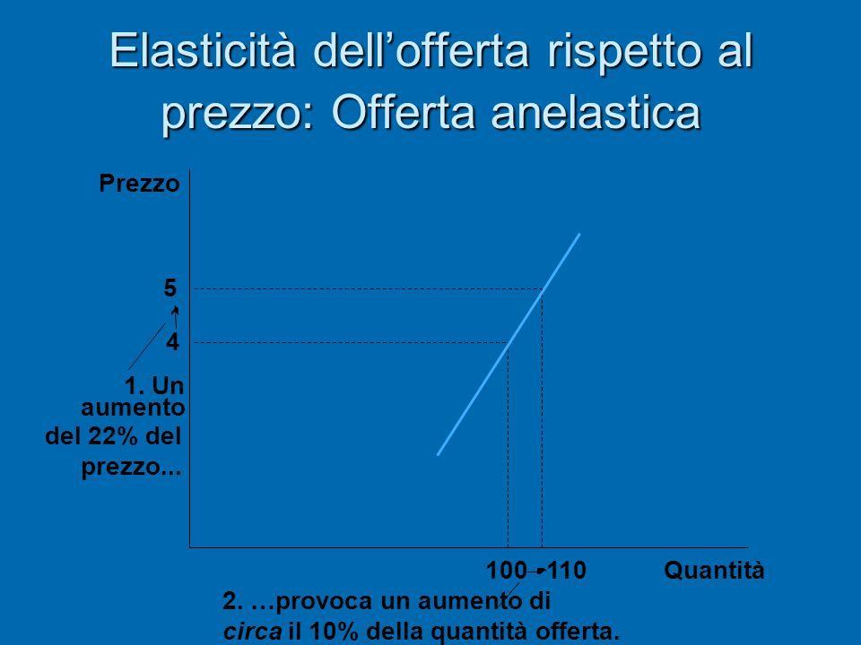 Elasticità dell'offerta rispetto al prezzo: Offerta anelastica Quantità 2. …provoca un aumento di circa il 10% della quantità offerta. 5 4 110 100 Pre