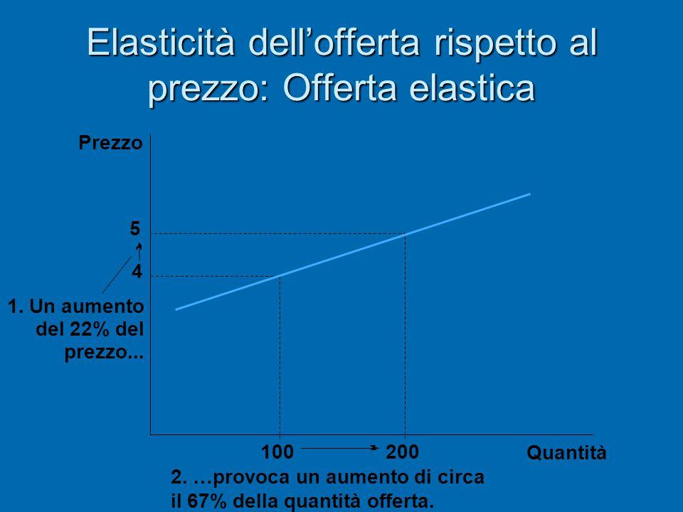 Elasticità dell'offerta rispetto al prezzo: Offerta elastica Quantità 5 4 2. …provoca un aumento di circa il 67% della quantità offerta. 100200 Prezzo
